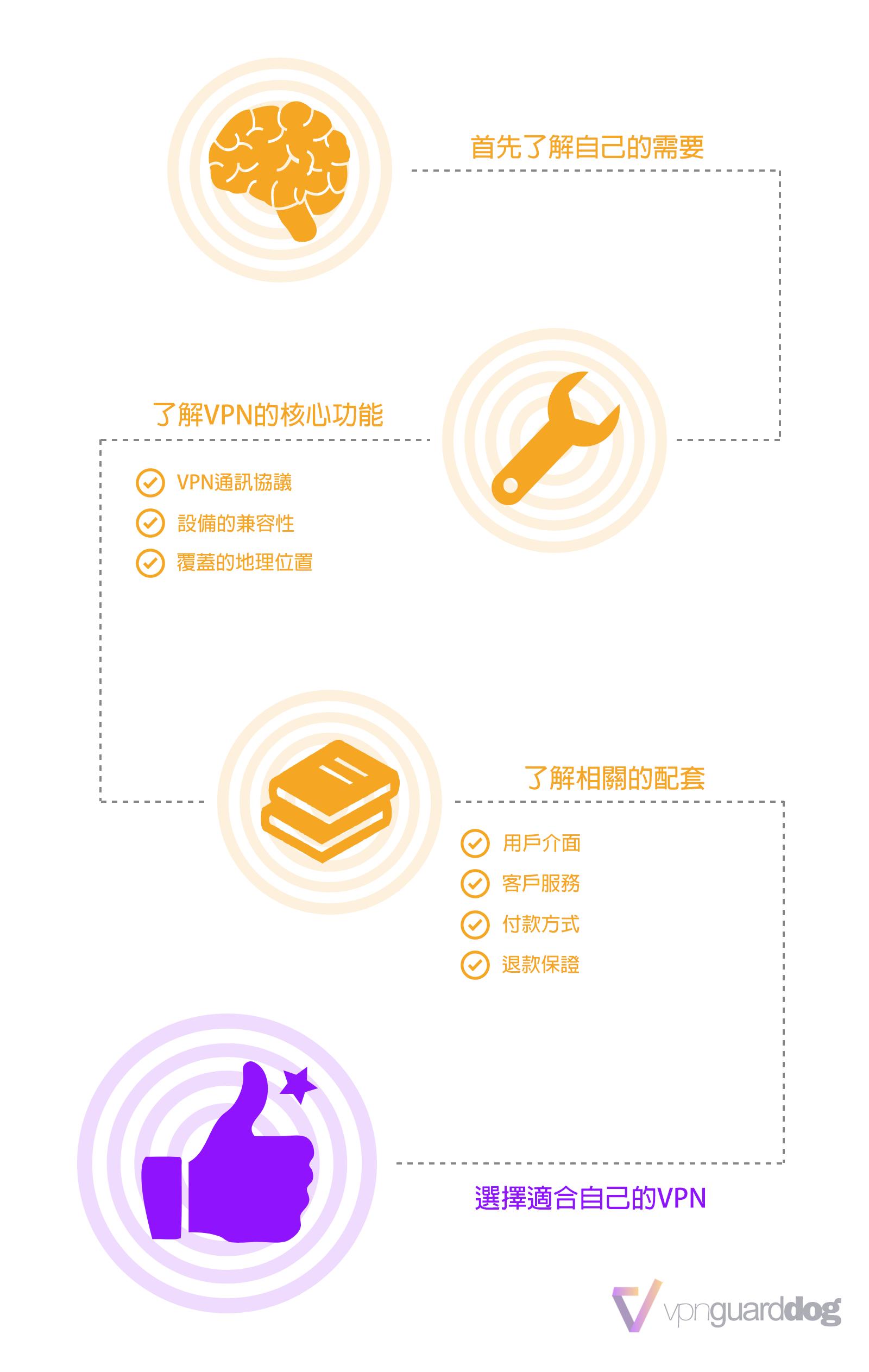 VPN選擇方法