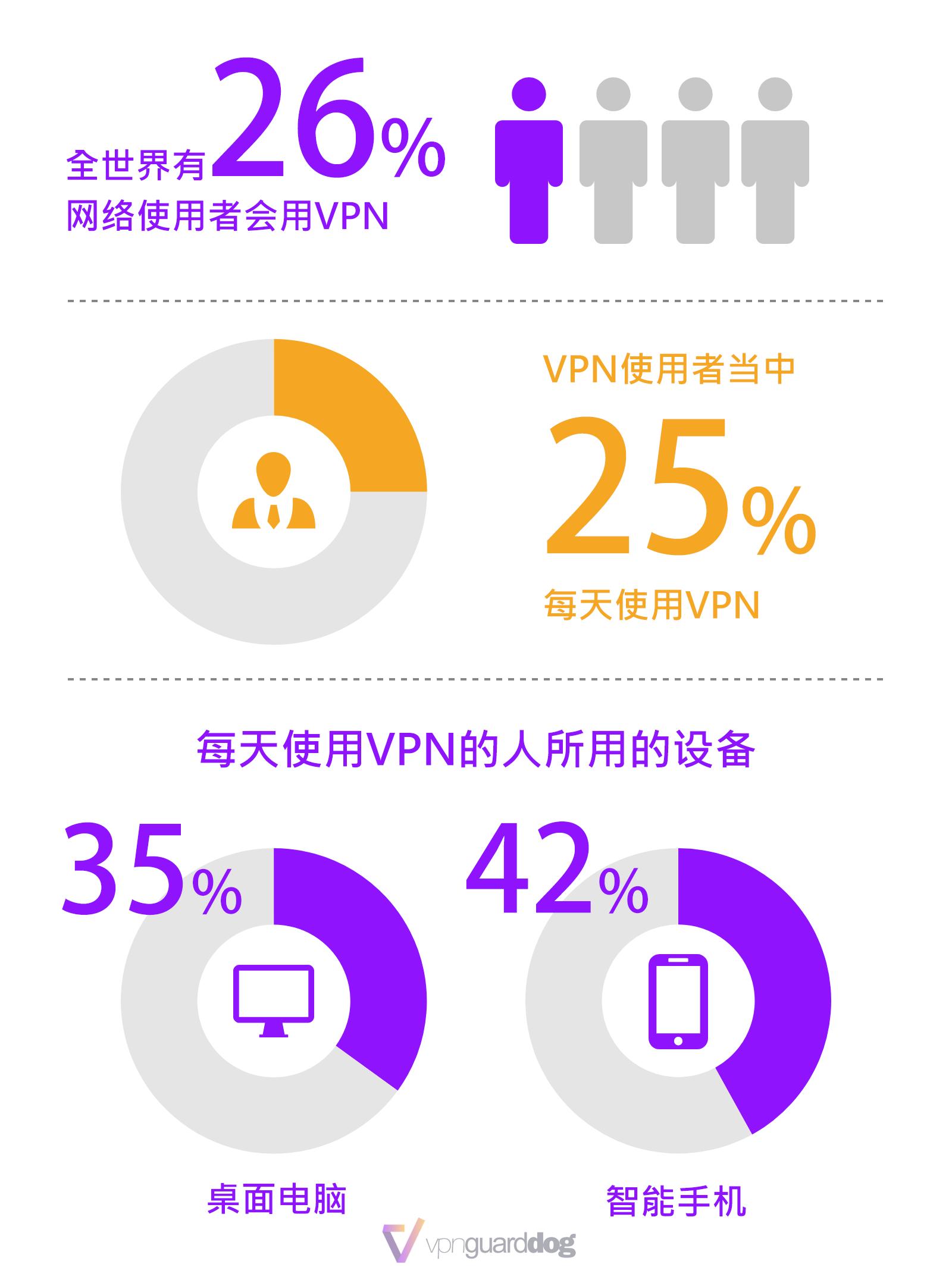 全世界的VPN使用情况统计