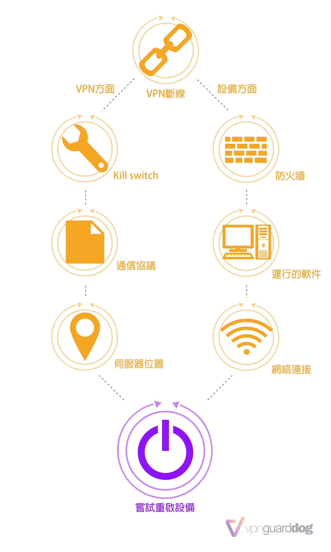 VPN斷線或連不上的原因