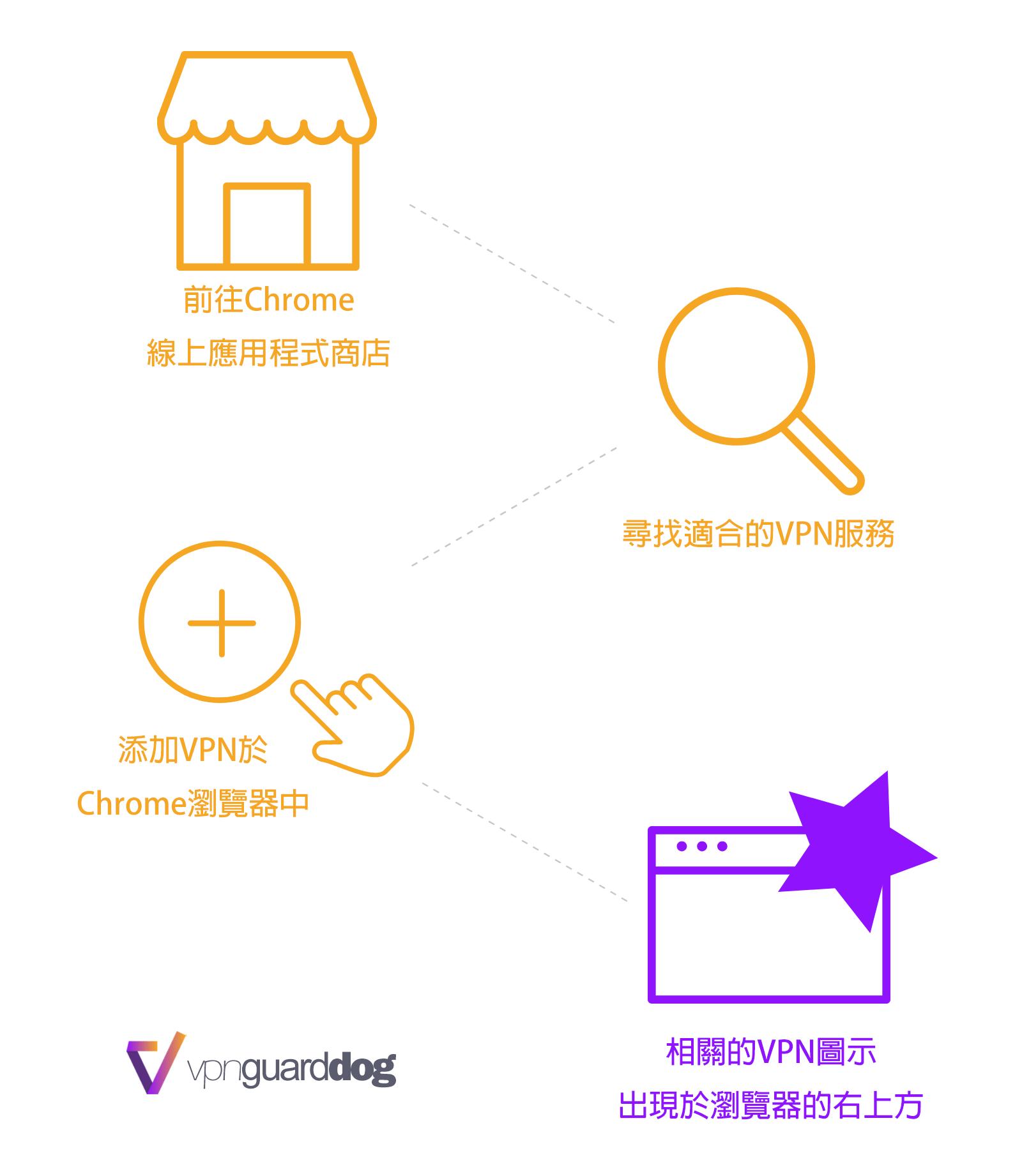 如何安裝Chrome VPN擴充功能外掛?