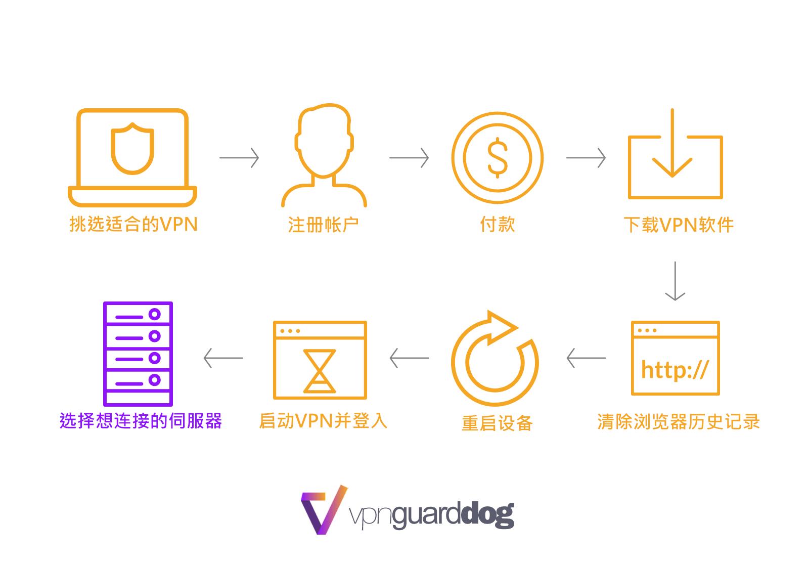 如何在香港使用VPN