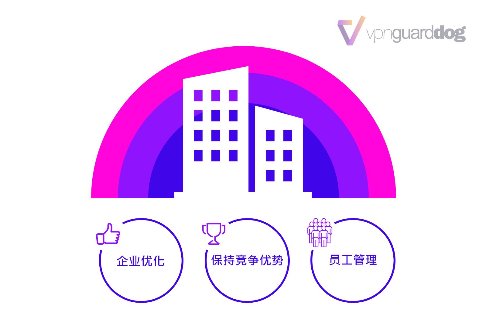 企业使用VPN的好处