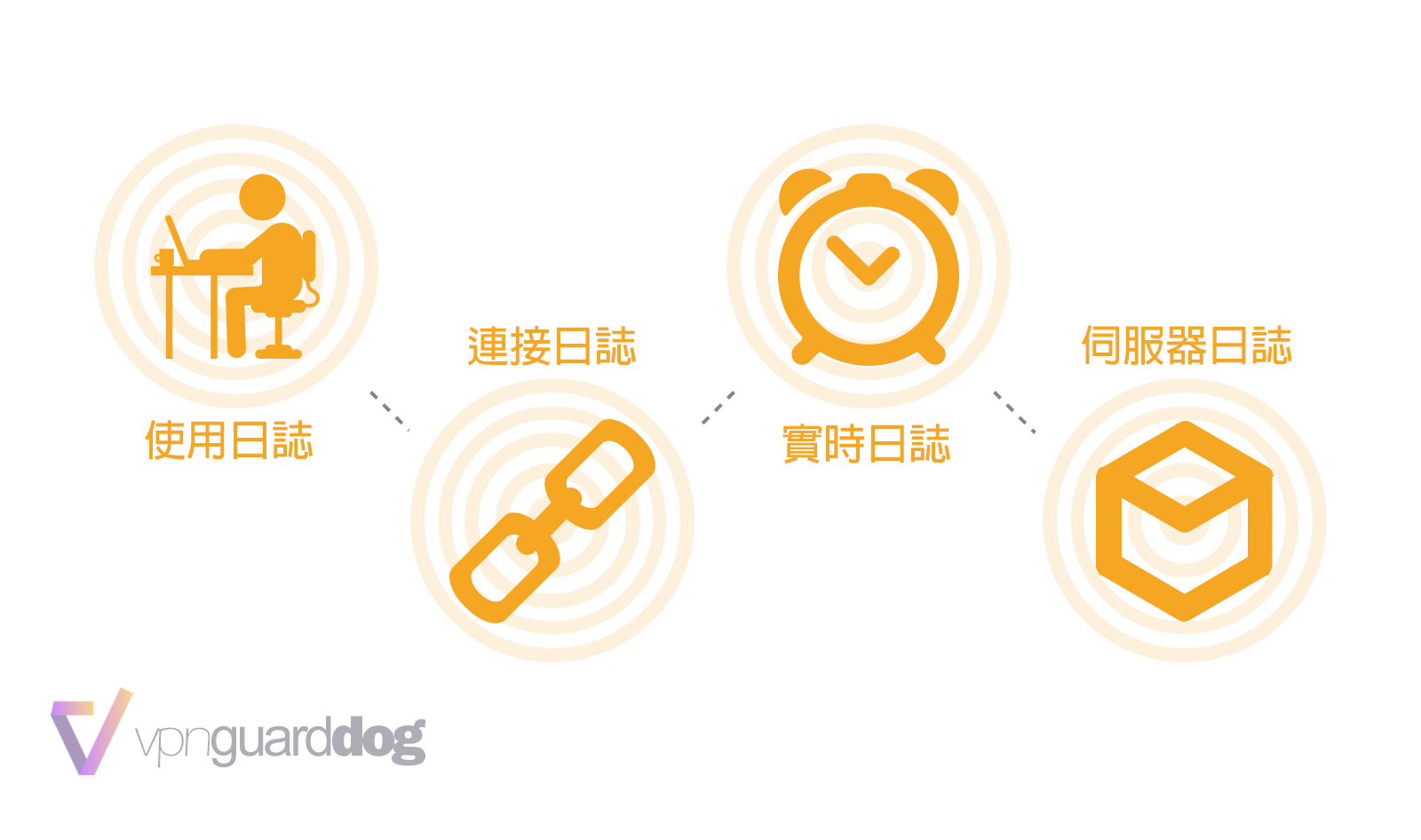 VPN日誌的種類